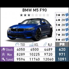 BMW M5 F90 (Android)